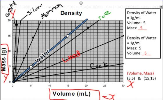 Graphing Density